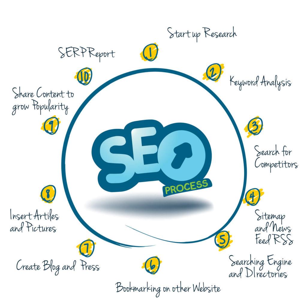 SEO Internet Marketing Search Engine Optimization